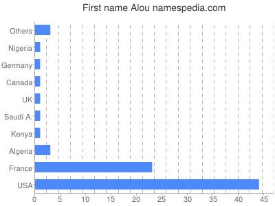 Given name Alou