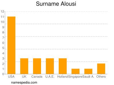 Surname Alousi