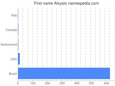 Given name Aloysio