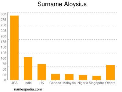 Surname Aloysius