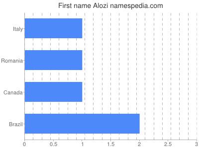 Given name Alozi