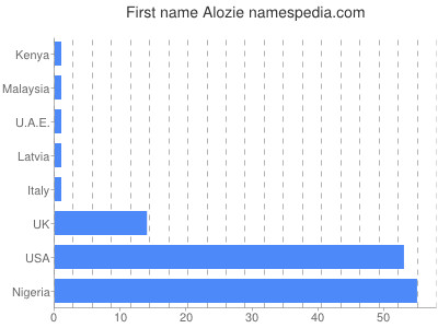 Given name Alozie