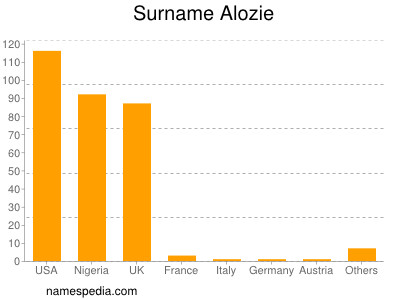 Surname Alozie