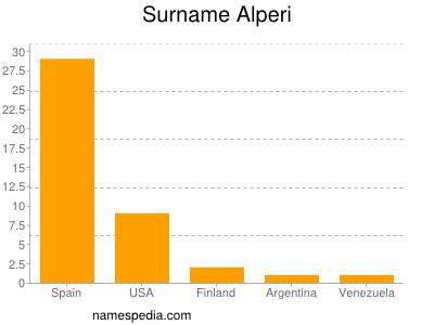Surname Alperi