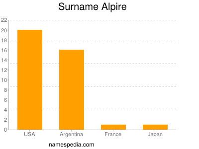 Surname Alpire