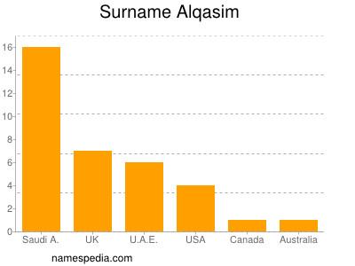 Surname Alqasim