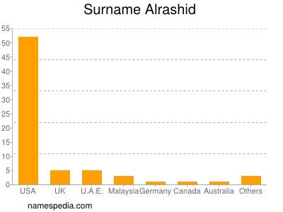 Surname Alrashid
