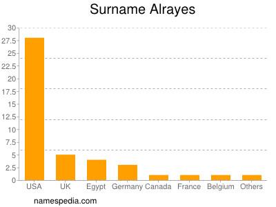 Surname Alrayes