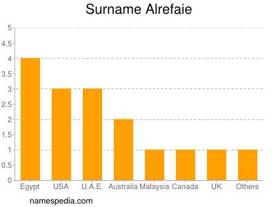 Surname Alrefaie