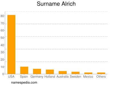 Surname Alrich