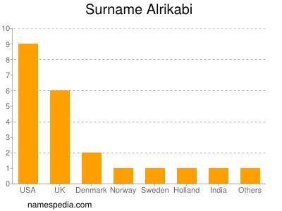 Surname Alrikabi