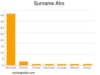 Surname Alro