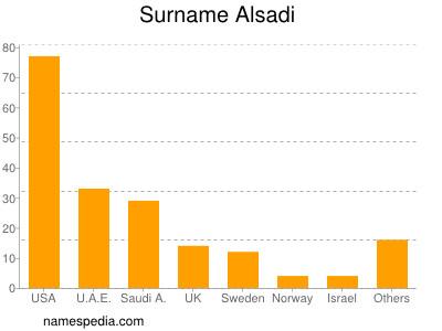 Surname Alsadi