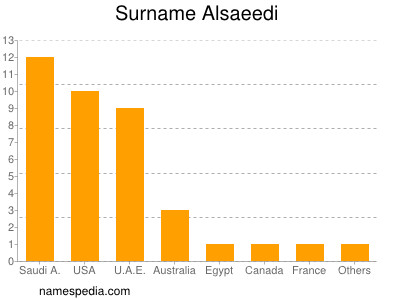 Surname Alsaeedi