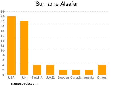 Surname Alsafar