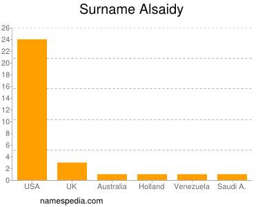 Surname Alsaidy