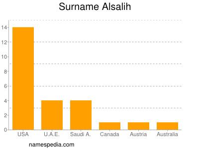 Surname Alsalih