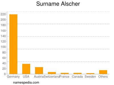 Surname Alscher