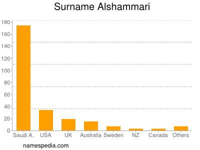Surname Alshammari
