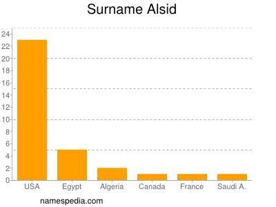 Surname Alsid
