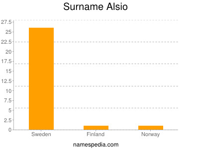 Surname Alsio