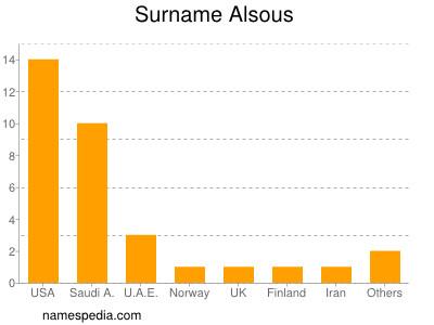 Surname Alsous
