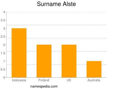 Surname Alste