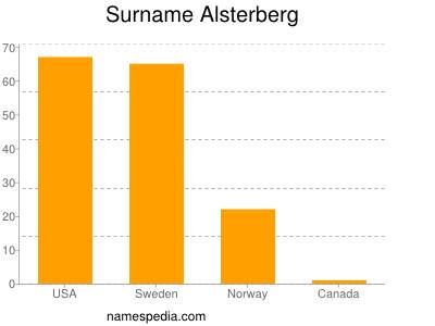 Surname Alsterberg