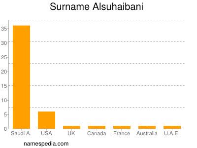 Surname Alsuhaibani
