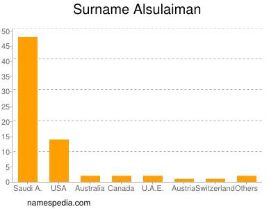 Surname Alsulaiman