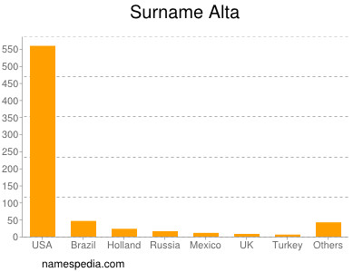 Surname Alta