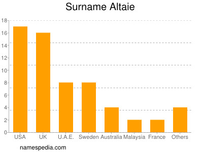 Surname Altaie