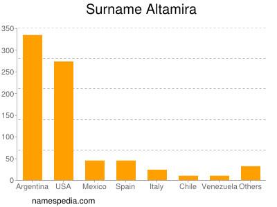 Surname Altamira