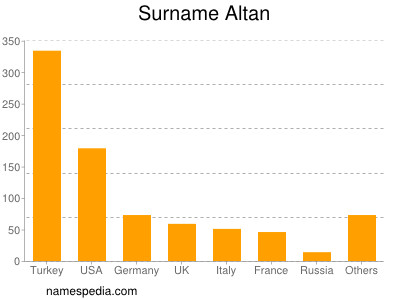Surname Altan