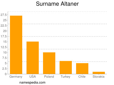 Surname Altaner