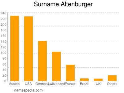 Surname Altenburger