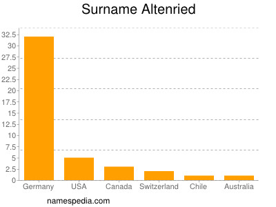 Surname Altenried