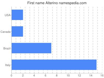 Given name Alterino