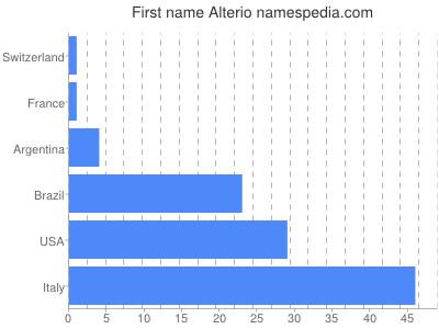 Given name Alterio