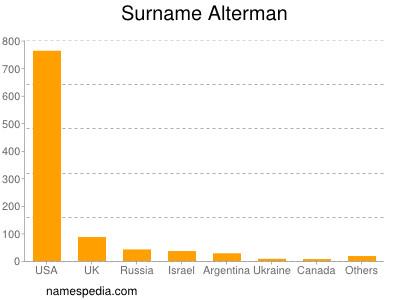 Surname Alterman