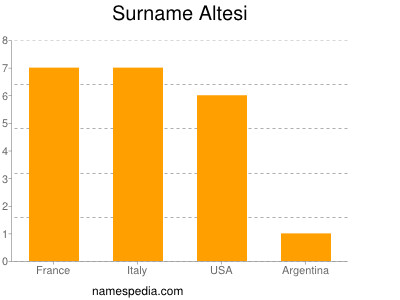 Surname Altesi