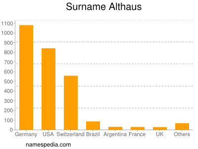Surname Althaus