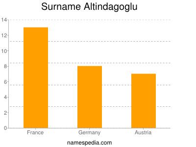 Surname Altindagoglu