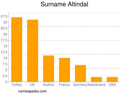 Surname Altindal