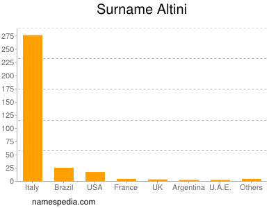 Surname Altini