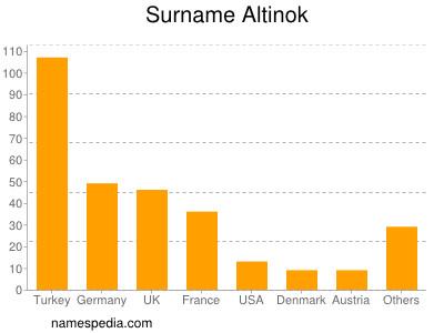 Surname Altinok