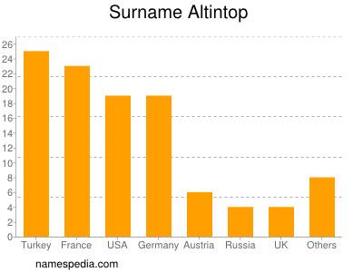 Surname Altintop