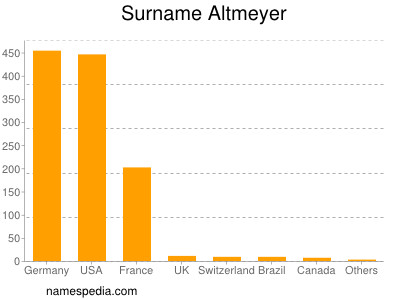 Surname Altmeyer