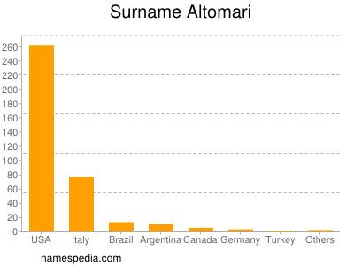 Surname Altomari