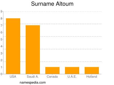 Surname Altoum